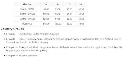 Precios pago por descarga FileFactory