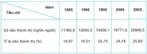 Tại sao tỉ lệ dân thành thị nước ta ngày càng tăng?