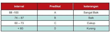Kriteria dalam menentukan KKM : Karakteristik peserta didik (Intake); Untuk siswa kelas VII dengan mengambil nilai rata rata Raport SD, nilai Ujian Sekolah SD atau nilai seleksi masuk ke SMP, Untuk kelas VIII dan IX , dengan memperhatikan nilai raport semester-sebelumnya. Karakteristik Mata pelajaran (kompleksitas); Tingkat kesulitas dari masing-masing mata pelajaran dan tingkat kesulitan tiap bab yang dapat ditetapkan melalui forum guru di MGMP tingkat sekolah dengan memerhatikan ; hasil analisis jumlah KD, kedalaman KD, keluasan KD  dan perlu tidaknya pengetahuan prasyarat,  Kondisi Satuan Pendidikan (daya dukung sekolah) ; Daya dukung sekolah meliputi : Kompetensi pendidik bisa dilihat dari ijazah, nilai UKG, jumlah peserta didik dalam satu kelas, predikat akreditasi sekolah, fasilitas penunjang disekolah seperti internet, perpustakaan, laboratorium dll.(kelayakan sapras sekolah)