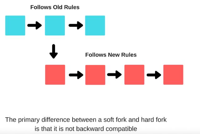 Diferencia entre soft fork y  hard fork en La guía para airdrops (tokens gratis)