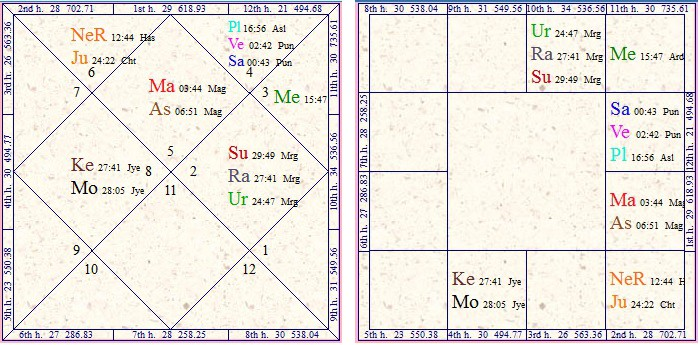 Vedic astrology research portal business in by sourabh soni also rh astrologywithsourabhspot