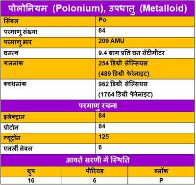 Polonium-ke-gun, Polonium-ke-upyog, Polonium-ki-Jankari, Polonium-Kya-Hai, Polonium-in-Hindi, Polonium-information-in-Hindi, Polonium-uses-in-Hindi, पोलोनियम-के-गुण, पोलोनियम-के-उपयोग, पोलोनियम-की-जानकारी