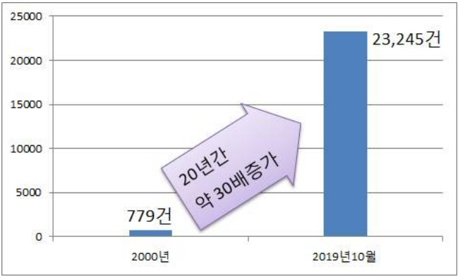 특허청, 국제조사업무 2만3천여건으로 20년 만에 약 30배 증가