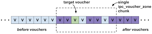 "This diagram is similar to the zone grooming diagrams seen in the earlier posts. This time an ipc_voucher_zone chunk is depicted. The target voucher allocation is near the middle of a single ipc_voucher_zone chunk and the rest of the chunk is filled with only voucher allocations from two groups named ""before vouchers"" and ""after vouchers""."