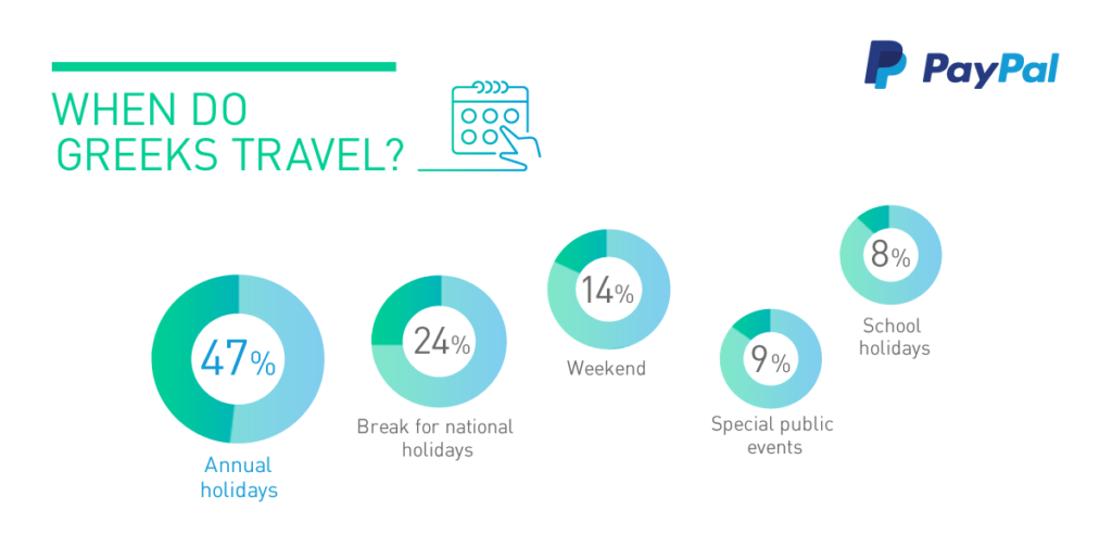 where-greeks-travel-paypal-survey