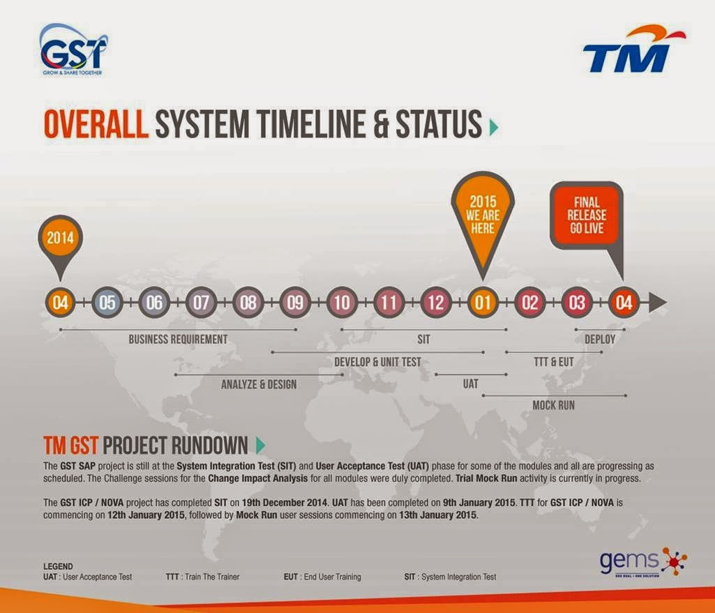 Overall Project Timeline & Status for Goods Services & Tax (GST