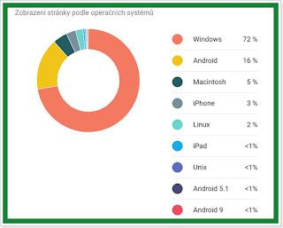 Statistika Xglos - Operační systém