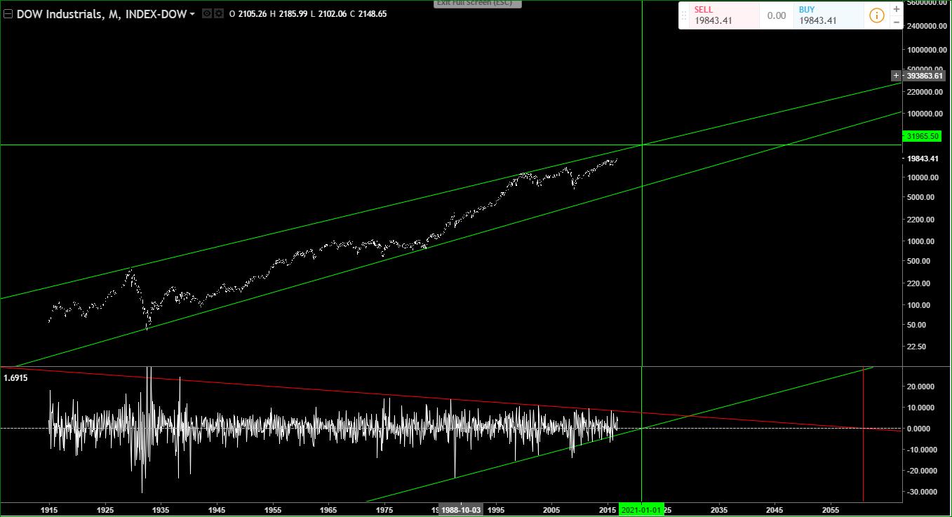 Dow%2BIndustrials%2BHuge%2BLow%2Baround%