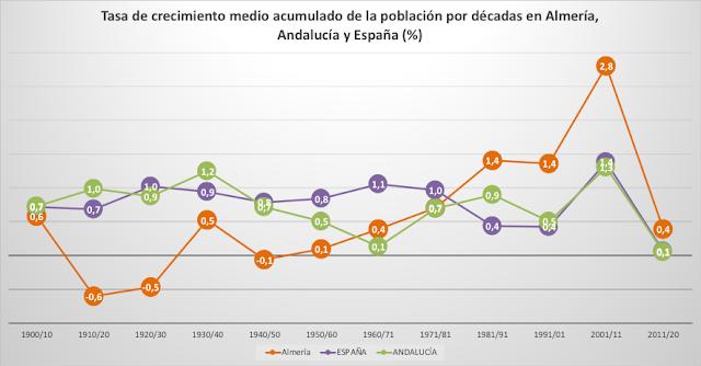 Tasas de variación interanuales medias de la población almeriense, andaluza y española por décadas