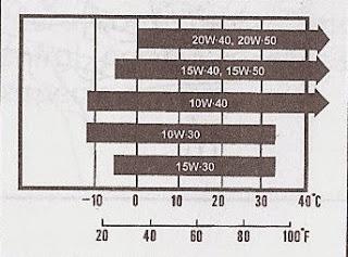 viscosidad del aceite según temperatura