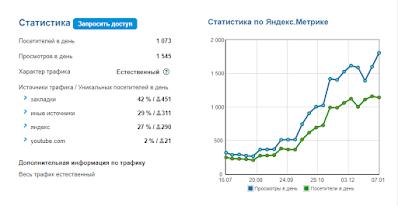 Статистика посещений