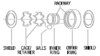 Komponen Bantalan (Bearing)