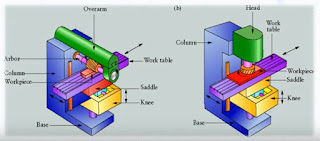 Mesin Frais Horizontal dan Vertikal