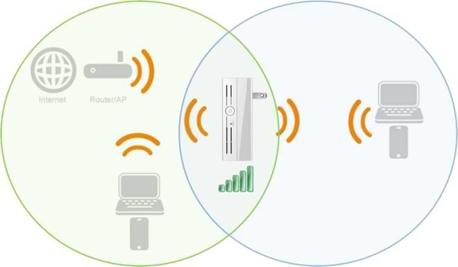 افضل extenders لتوسيع شبكة wifi يمكنك شرائه