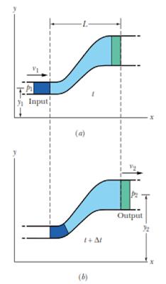 gambar penurunan persamaan Bernoulli
