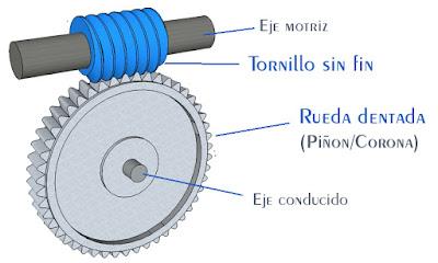Mecanismos: Sistema tornillo sin fin - corona