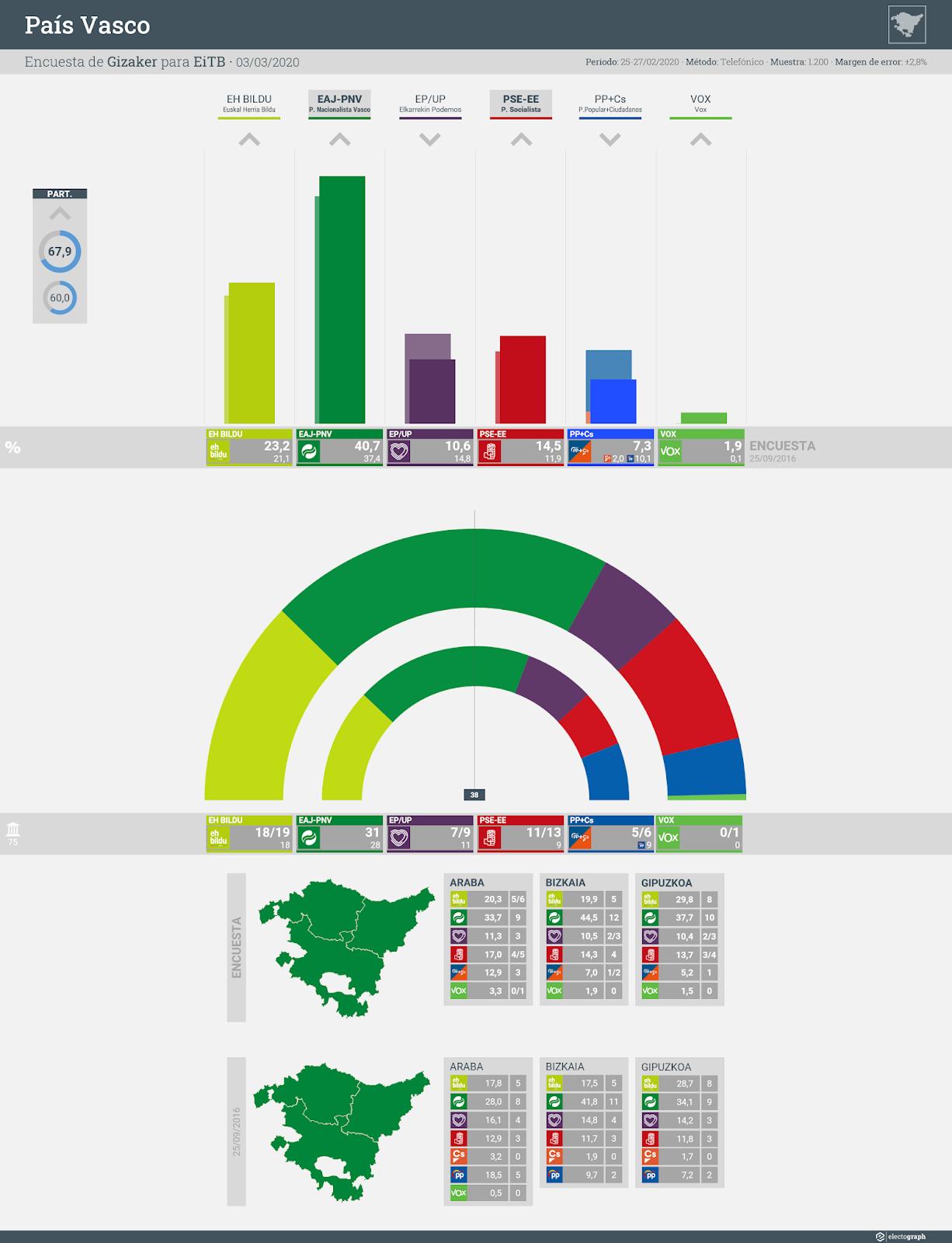 Gráfico de la encuesta para elecciones autonómicas en el País Vasco realizada por Gizaker para EiTB, 3 de marzo de 2020