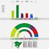 PAÍS VASCO · Encuesta Gizaker 03/03/2020: EH BILDU 23,2% (18/19), EAJ-PNV 40,7% (31), EP/UP 10,6% (7/9), PSE-EE 14,5% (11/13), PP+Cs 7,3% (5/6), VOX 1,9% (0/1)