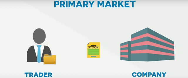 What is Share Market? How the Stock Market Works