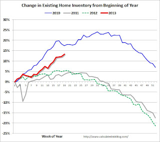 Exsiting Home Sales Weekly data