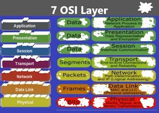 7 Layer OSI dan Penjelasannya + Contoh Layer OSI