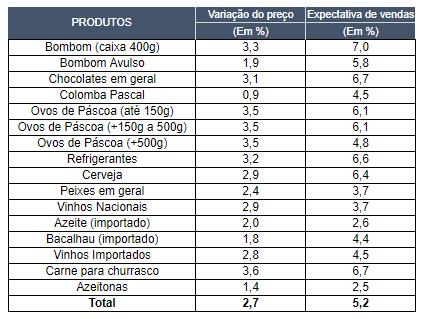 Supermercados gaúchos projetam crescimento de 5,2% nas vendas de Páscoa em 2019