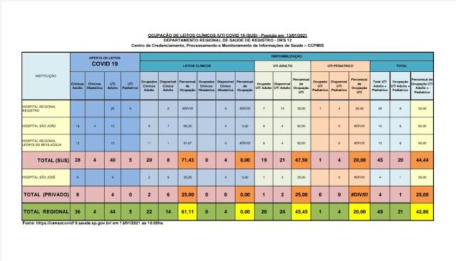 Taxa de ocupação dos leitos de UTI adulto , 47,50 % para o SUS e 25 % para o particular,  21 leitos vagos para o Vale do Ribeira  (13/01)