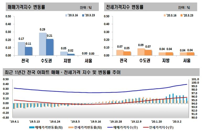 2020년 3월 넷째 주 아파트 가격동향, 매매 0.11% 상승, 전세 0.05% 상승