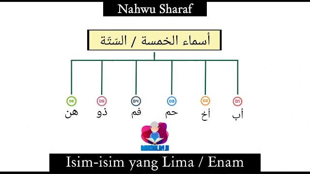 Asma'ul Khamsah / as-Sittah : Contoh, Syarat, Macam, I'rab, dan Pengertiannya