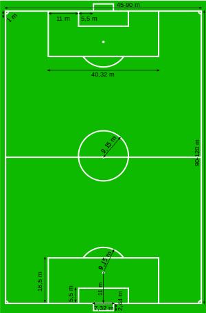 Gambar Lapangan Sepak Bola beserta Ukuran dan Posisi Pemain