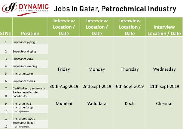 Petrochemical Jobs, Qatar Jobs, Piping Jobs, HSE Jobs, Welding Supervisor, Valve Supervisor, Store In-Charge, Store Supervisor, Dynamic Staffing Services, Mumbai, Kochi,