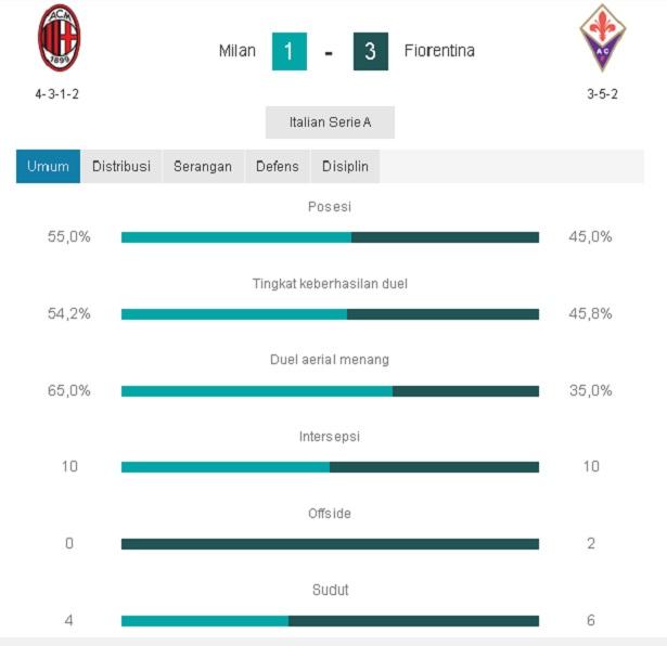 Laga pertandingan AC Milan VS Fiorentina - pustakapengetahuan.com