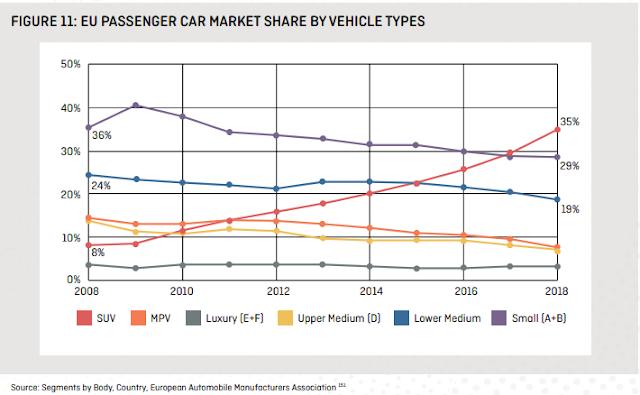 Evolución ventas de coches en UE por tipo 2008-2018