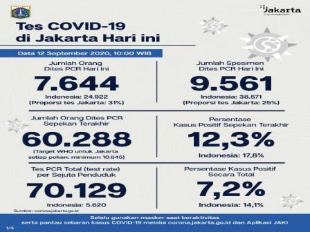 Per 12 September, Kasus COVID-19 di Jakarta Capai 12.174 Orang