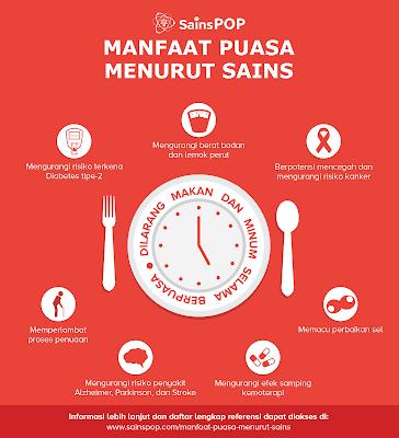 Syarat Sah, Rukun, Hikmah, Keutamaan Puasa Ramadhan