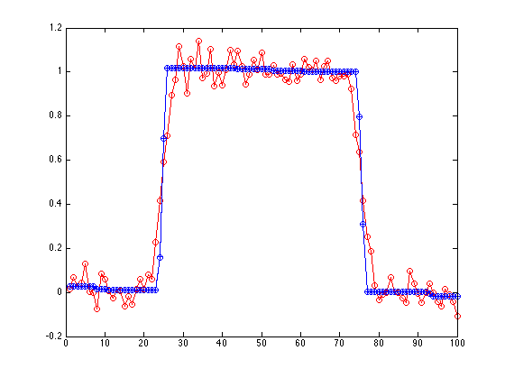 James' Blog: Matlab Signal Deblurring & Denoising Example