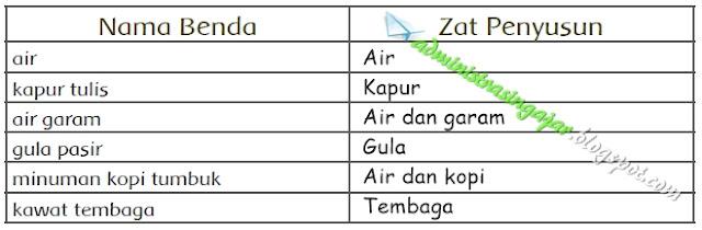 Kunci Jawaban Tema 9 Kelas 5 Halaman 9