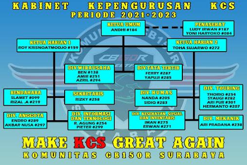 KEPENGURUSAN KCS PERIODE 2021-2023