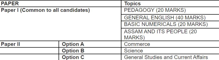 Assam higher secondary TET syllabus