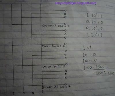 Bilangan 1001 dalam beberapa bentuk sistem desimal