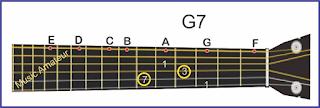 gambar gitar chord g7