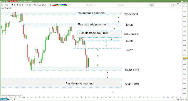 Plan de trade 23/03/18 #cac40 $cac