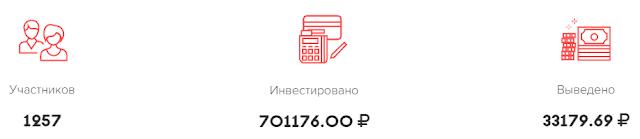 ivonex.com обзор