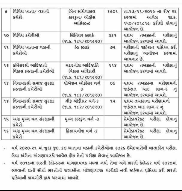 GSSSB Recruitment 2020-21 @ OJAS gsssb.gujarat.gov.in 1