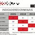 3a Cia. divulga os índices de criminalidade e produtividade policial de Santa Rita