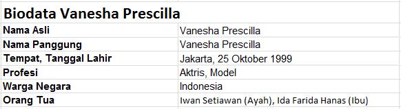 Mengetahui Biodata Vanesha Prescilla Lengkap