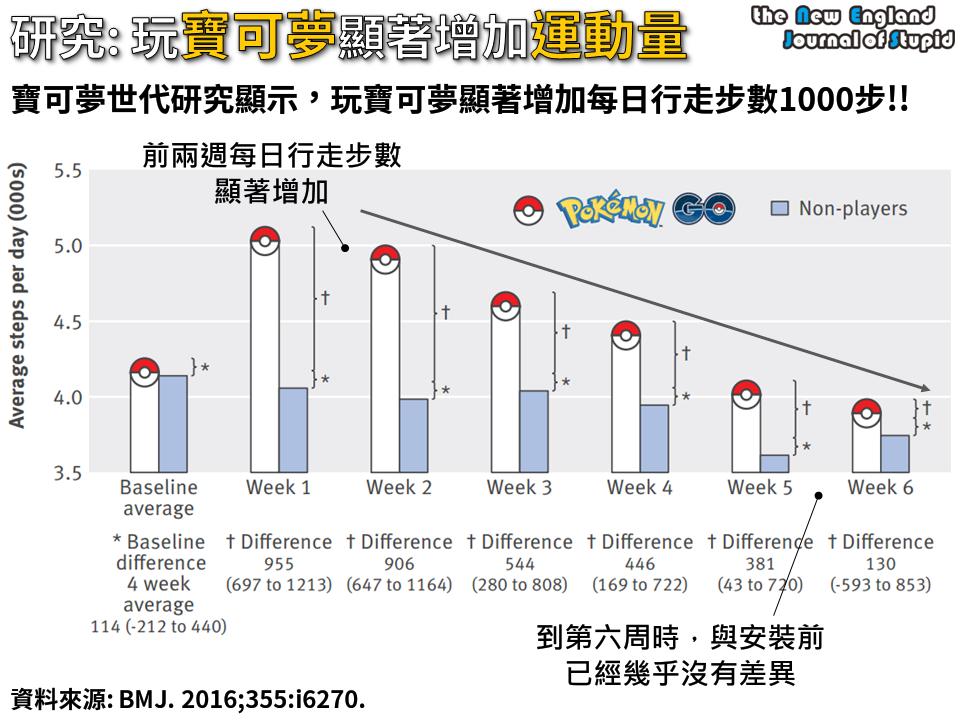 [惡搞實證] 寶可夢研究顯示,玩寶可夢可以顯著增加運動量,但只能撐六週 (Pokémon GO AND Physical Activity among Young Adults: Difference in Differences Study)