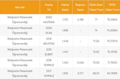İlköğretim Matematik Öğretmenliği KPSS Atama Puanları, Taban Puanları 2021