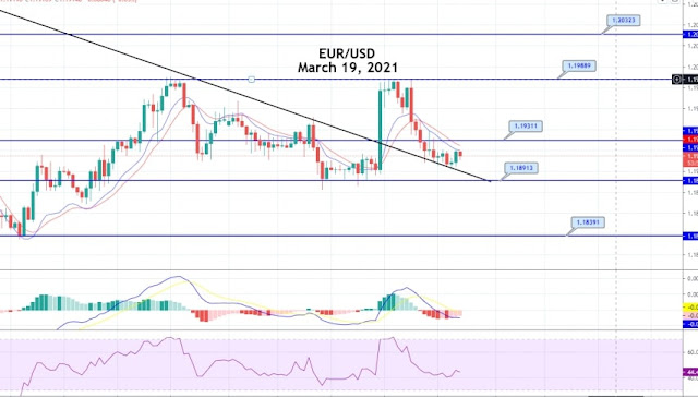 euro dollar intraday analysis, eurusd technical 19 march, euro dollar price chart intraday, eur/usd technical analysis 19 march, intraday outlook eur/usd , euro vs us dollar intraday outlook, 19 march eurusd analysis , technical euro usd day chart, euro dollar support and resistance intraday, usd index 19 march, eur/usd latest analysis 19 march, forex euro dollar analysis , intraday market watch on euro dollar, euro vs us dollar price chart 19 march, ttechnical data analysis on euro usd, 19 march euro analysis , eur/usd analysis with indicator,