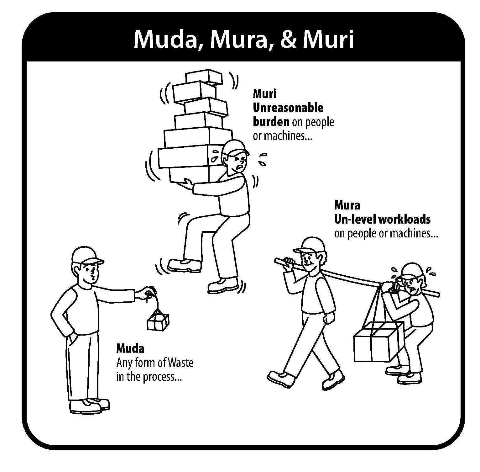 Muda, Mura, Muri: The Three Evils of Manufacturing